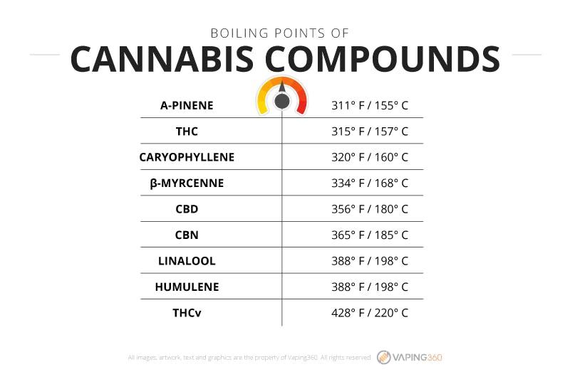 best temperature to vape